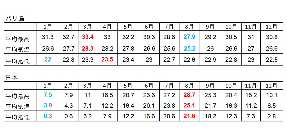 バリ島の年間平均気温(最高・最低)